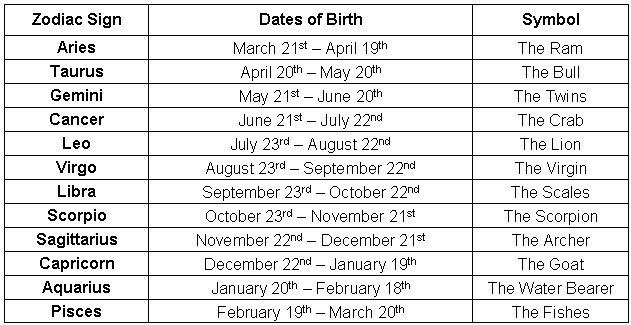 Afbeeldingsresultaat voor zodiac signs